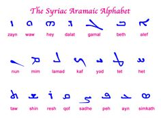 The Syriac Aramaic Alphabet.  First noted was the Estrangelo script (called Estrangela in the Chaldean Churches) in the manuscripts of St. Ephrem of Edessa, Syria.  Geographic differentiation produced a second script of Western Syriac called Serto, a simplified writing form of Estrangelo for the Antiochene Churches, and a third script of Eastern Syriac known as Madnhaya for the Chaldean Churches.  A fourth Syriac script known as Karshuni (or Garshuni) was later employed for copying Arabic…