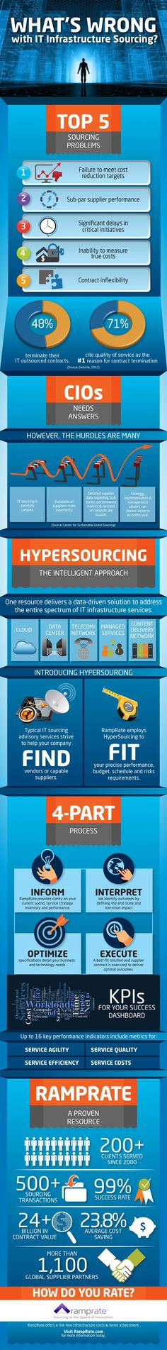What's Wrong with IT Infrastructure Sourcing [Infographic]? Data Quality, Cool Technology, Whats Wrong, Big Data, Decision Making, Scientists, Infographic, How To Apply, Making Decisions