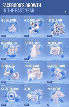 Quelle croissance pour Facebook en 2012/2013 ?