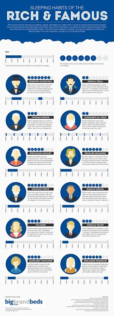 Some of the most famous, successful and driven people throughout history have had some very strange sleeping habits — from micro-naps to sleeping in phases. We've got all the oddest rich and famous sleeping habits in this infographic. Sigmund Freud, Barack Obama, People Infographic, Health Infographics, Ways To Fall Asleep, People Sleeping, What Is Science, Good Habits, Healthy Habits