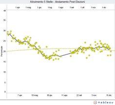 Andamento nei sondaggi del M5S dopo le elezioni del febbraio 2012