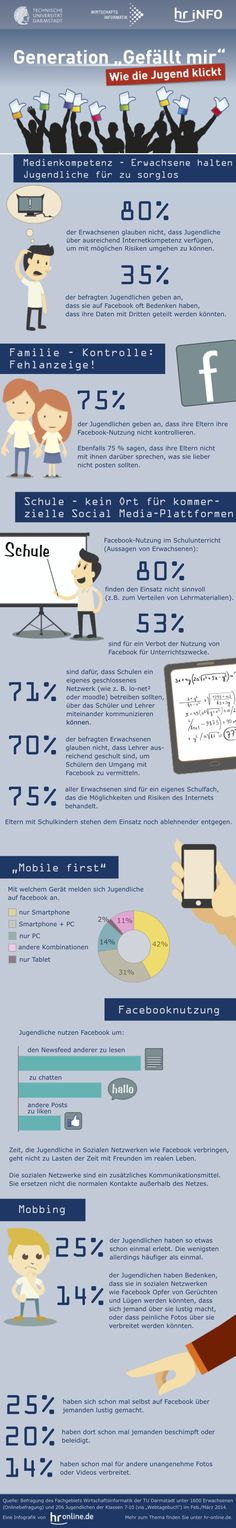Deutsche Studie untersucht Facebook-Nutzung bei Jugendlichen und Eltern