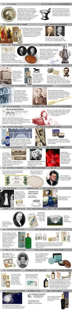 Caswell-Massey Timeline Infographic