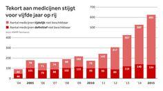 De laatste jaren zijn steeds meer middelen niet leverbaar. In 2015 waren er vooral leveringsproblemen met antibiotica.