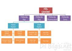 Fiil Çekimi Kavram Haritası Learn Turkish Language, Learn A New Language, Bar Chart, Learning, Reading, Studying, Bar Graphs, Teaching, Onderwijs