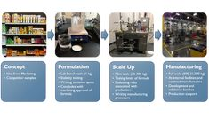 Cosmetic Product Development: From Concept to Launch Product Development Process, Contract Manufacturer, Cosmetic Companies, Product Launch, Concept, Cosmetics, Things To Sell, Blog, Beauty