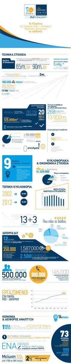 "Infographic για τα 10 χρόνια λειτουργίας της Γέφυρας Ρίου - Αντίρριου ""Χαρίλαος Τρικούπης"""