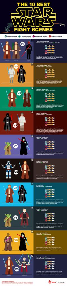 Star Wars Infographic - 10 Best StarWars Fight Scenes - based on inventiveness, choreography, emotional impact & special effects according to Morphsuits.co, a UK costume company. http://www.morphsuits.co.uk/blog/the-10-best-star-wars-fight-scenes/ #fightscenes #movielove #geeklove #nerdlove #movieinfographics