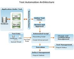 test automation, software testing - Gateway TestLabs by gatewaytestlabs, via Flickr