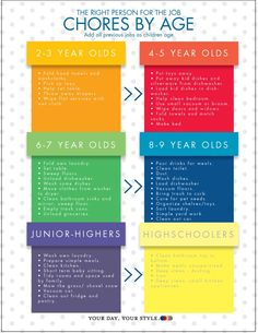 What chores kids should do - by age.