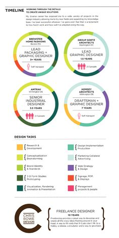 Resume Infographic by Chris Rowe, via Behance
