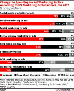 79% of US marketing professionals said they plan to increase spending on social media marketing or ads in the next 12 months