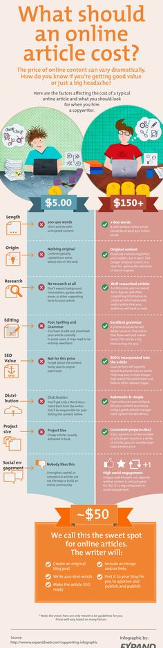 The Cost of Good Writing Inforgraphic