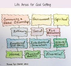 Don't just set SMART goals, set the RIGHT goals