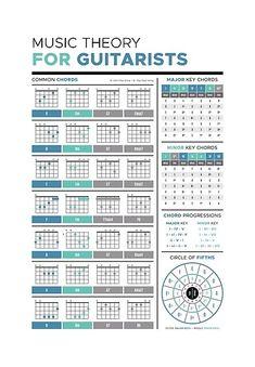Guitar Chords And Lyrics, Music Theory Guitar, Guitar Chords Beginner, Guitar Chords For Songs, Guitar Chord Chart, Music Guitar, Playing Guitar, Guitar Notes, Guitar Diy