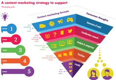 Content marketing strategy content formats the funnel and the buying journey via Adido