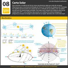 Para controlar a incidência do Sol em nossa casa devemos saber por onde ele vai passar. Observamos que o movimento de Rotação da Terra é 23° inclinado em relação ao de Translação. Isso significa que …