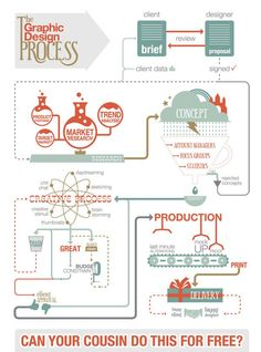Graphic design process! Brilliant and accurate!