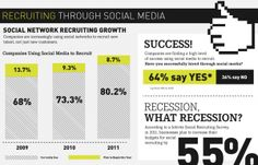 80% of all companies use Social Media to recruit