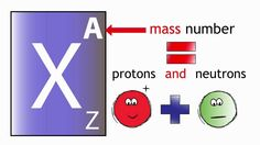 WEEK 13 SCIENCE   Atomic Number and Mass Number | Chemistry | the virtual school