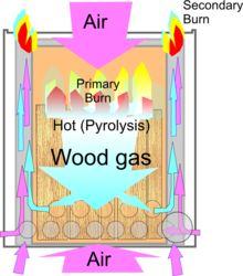 A nice picture of the physics behind the wood-gas stoves efficiency.