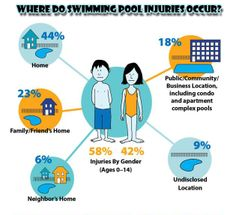 1000 Images About Swimming Pool Drowning Statistics On