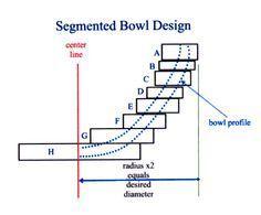 SawmillCreek Articles - Making a Segmented Bowl