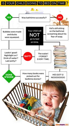 Is You Child Going to Bed on Time? (the answer is no)