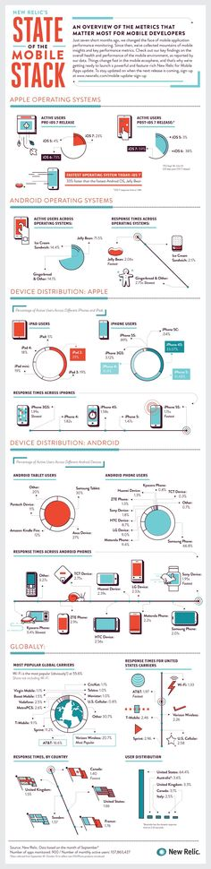 An overview of the metrics that matter most for mobile developers.