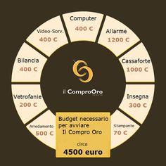 Costi di avviamento Compro Oro