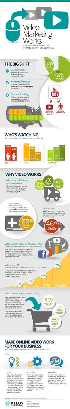 La puissance de la vidéo au service de votre marketing #infographic