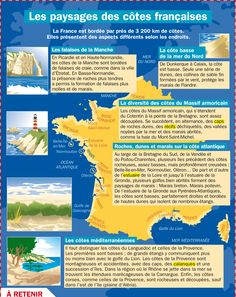 Fiche exposés : Les paysages des côtes françaises