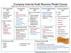 Company Internal Audit Business Model Canvas.png