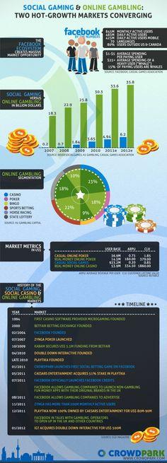 Social Gaming & Online Gambling: Two Hot-Growth Markets Converging