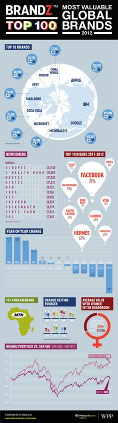 Most Valuable Global Brands Infographic