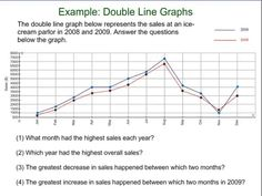 Image result for monthly ice cream sales graph