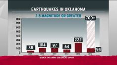 This chart shows the number of earthquakes in Oklahoma since 2009, and the projected number for 2014. Via The Rachel Maddow Show.