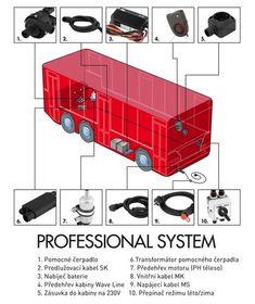 Schéma zapojení systému předehřevu motorů Calix v osobním automobilu. Web Foto, Seo Marketing, Europe, Omega, Cable