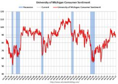 October Consumer Sentiment declines to 87.2