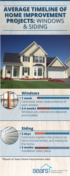 We know home improvement projects can seem overwhelming. Not only do you have to worry about the costs, but the amount of time required for the project is also a major consideration. If you're planning to update your windows or install new vinyl siding, be prepared for a project that can take up to an average of 4 weeks. Find the average timeline for more home improvement projects on our blog, and contact the experts at Sears Home Improvement for a free in-home consultation today.