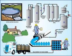 We have an innovative range of different products for the different requirements of the users. :-  #Connecticut_Water #Water_Purification #Water_Systems