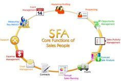 Sales Force automation software: Best sales tool in contemporary business world - http://goo.gl/W3ROoA