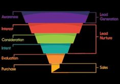A marketing funnel breaks down the customer journey, mapping it out from initial awareness to an eventual purchase. Lead Nurturing, Journey Mapping, Sale Purchase, Lead Generation, Ecommerce, Digital Marketing, Business, Image, Instagram