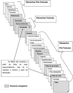 Síntese Biomédica: FORMATAÇÃO DE TRABALHOS ACADÊMICOS PELAS REGRAS E ...