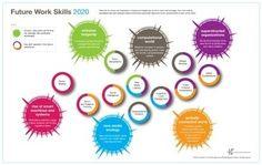 Les 10 compétences qui seront nécessaires en 2020