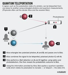 Physics: Unite to build a quantum Internet : Nature News & Comment