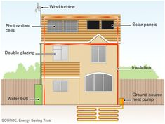 How to Build an Eco-friendly House? | EnviroGadget