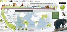 Biodiversidad en el Perú