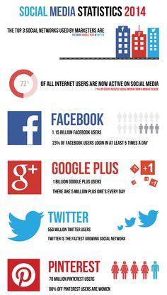 Social Media Stats 2014 #Infographic  Immobilienmakler in Hannover: arthax-immobilien.de