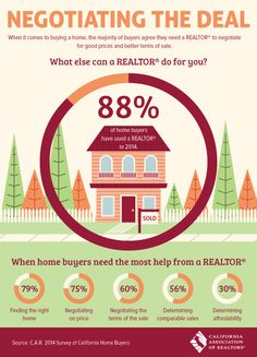 What home buyers need the most help with from a Realtor -- California Association of Realtors www.jeanninembrown.com